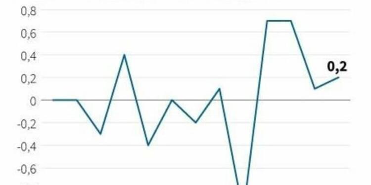 Les prix à la consommation ont augmenté de 0,2% en mai