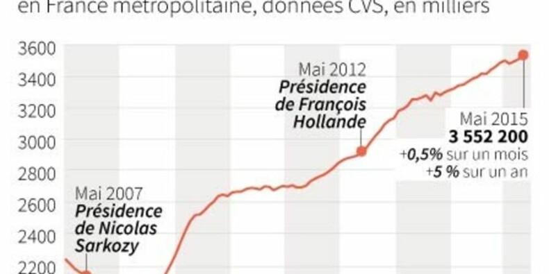 Le chômage augmente encore en mai