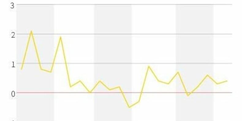 La croissance allemande est restée solide au 2e trimestre