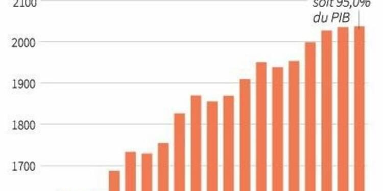 Du mieux sur le déficit, mais une croissance toujours poussive