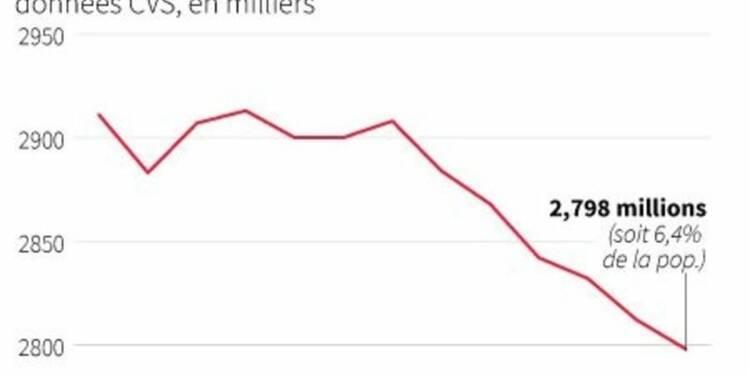 Le chômage à son plus bas niveau en Allemagne