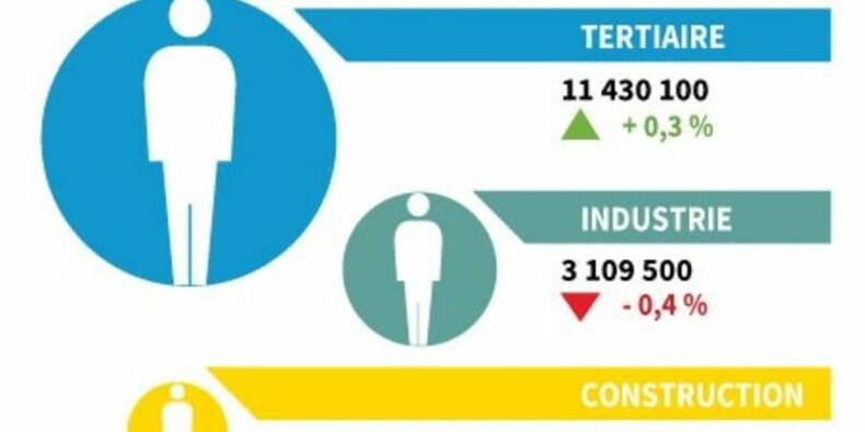 Hausse de 0,1% de l'emploi salarié au 3e trimestre