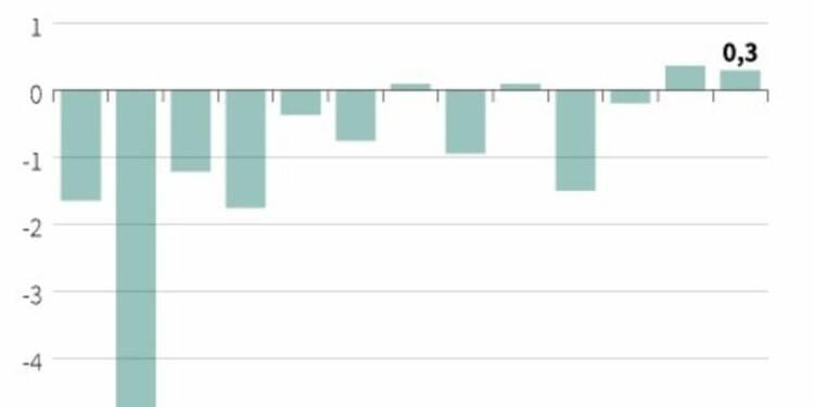 Comptes courants excédentaires de 0,3 milliard d'euros en mai
