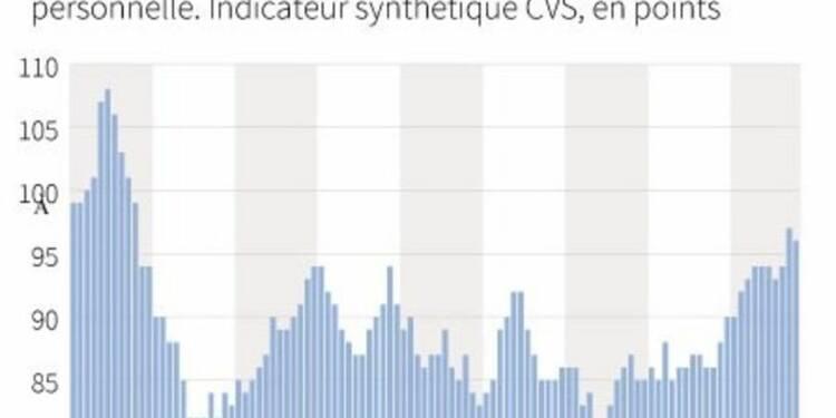 La confiance des ménages en France en légère baisse en octobre