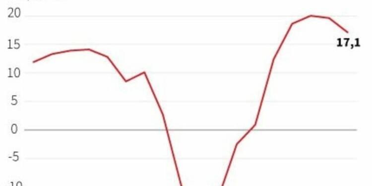 Baisse du moral des investisseurs en juin dans la zone euro