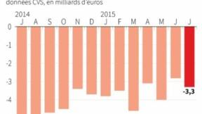 Déficit commercial de la France en hausse en juillet