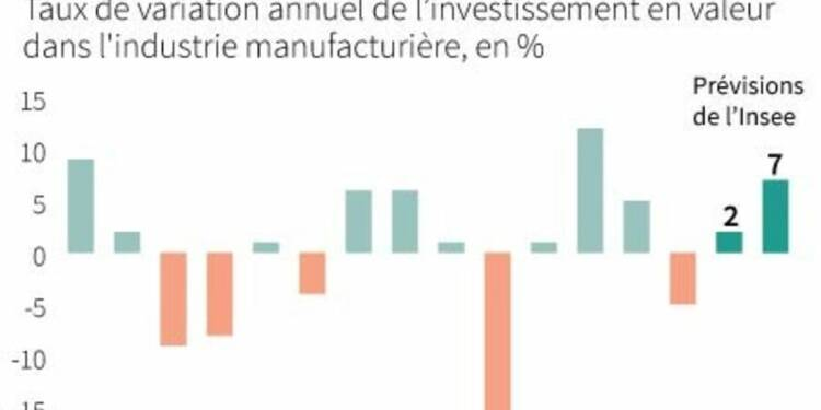 Net regain d'optimisme sur l'investissement industriel en France