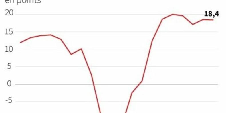 Le sentiment des investisseurs dans la zone euro en baisse