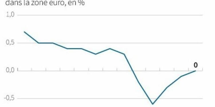 L'inflation dans la zone euro confirmée à zéro en avril