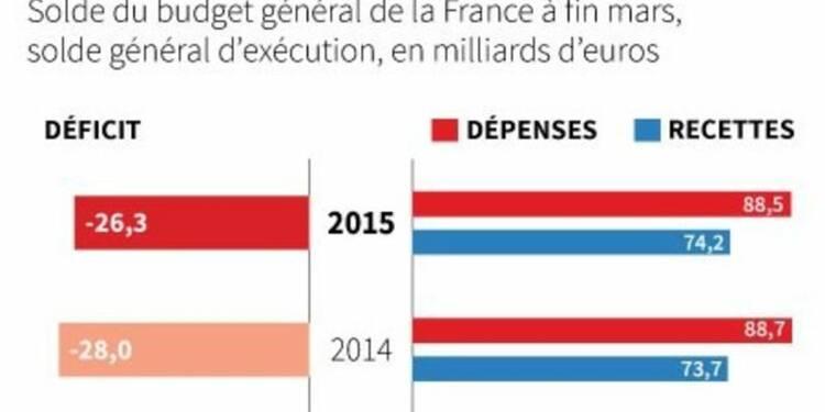 Déficit budgétaire en baisse à 26,3 milliards d'euros fin mars