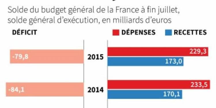 Le déficit budgétaire de la France en baisse à fin juillet