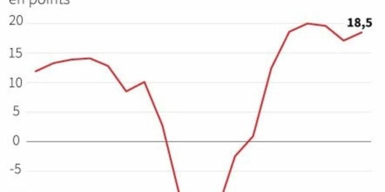 Le moral des investisseurs dans la zone euro s'améliore