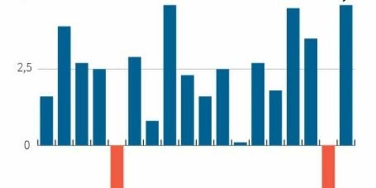 La croissance US du 2e trimestre révisée à la hausse à 4,6%