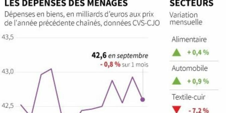 Forte baisse de la consommation des ménages en septembre