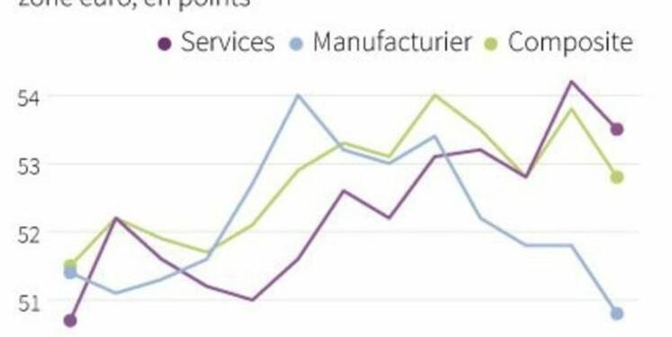 Croissance ralentie en août dans le privé dans la zone euro