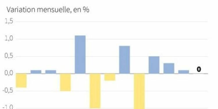 La production industrielle dans la zone euro stagne