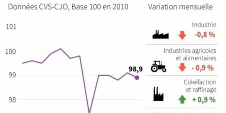 La production industrielle a fortement reculé en octobre