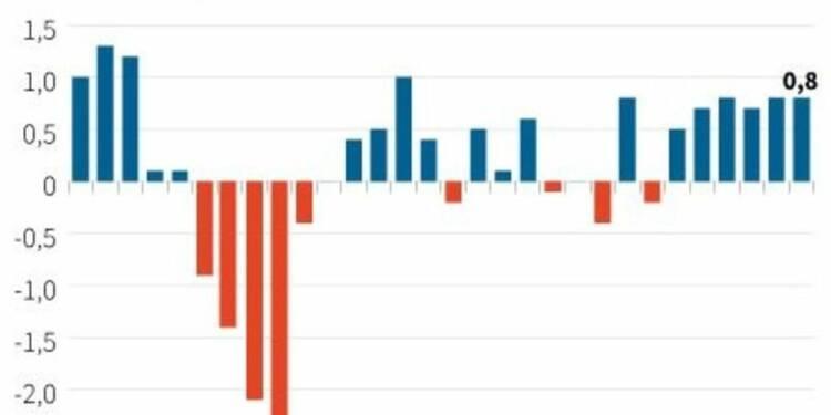 Le PIB britannique à son niveau d'avant crise, comme prévu
