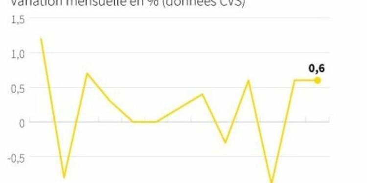 Les ventes au détail dans la zone euro font mieux que prévu