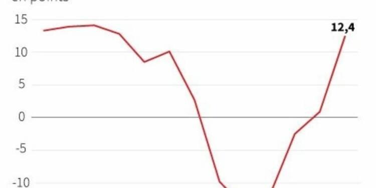 Quatrième mois de hausse du moral des investisseurs en zone euro