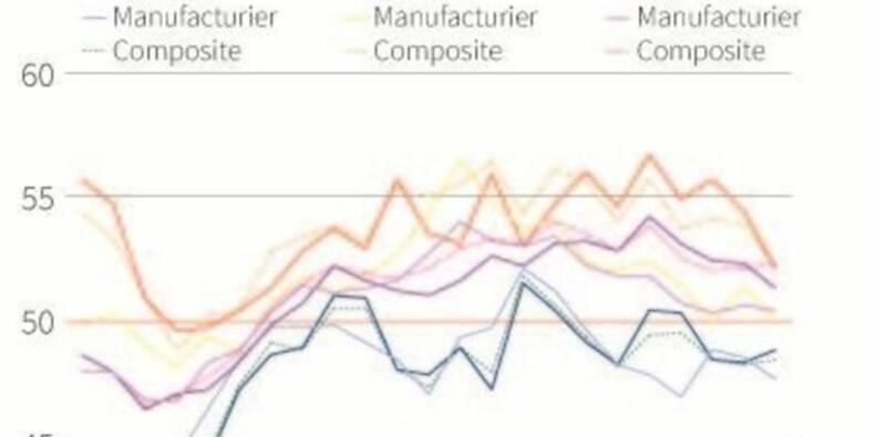 Faible croissance de l'activité dans la zone euro en novembre
