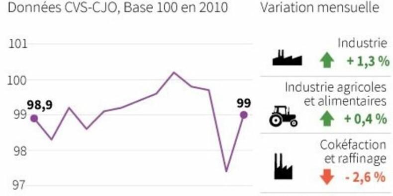 La production industrielle a rebondi en juin