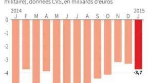 Le déficit commercial de la France s'est creusé en janvier