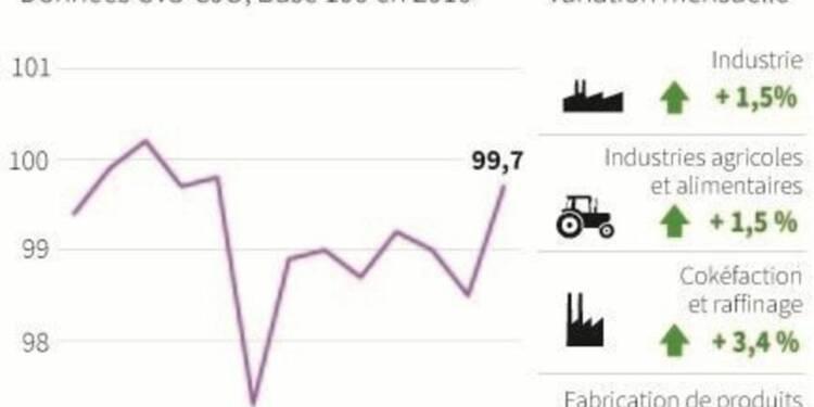 Vif rebond de la production industrielle française en décembre
