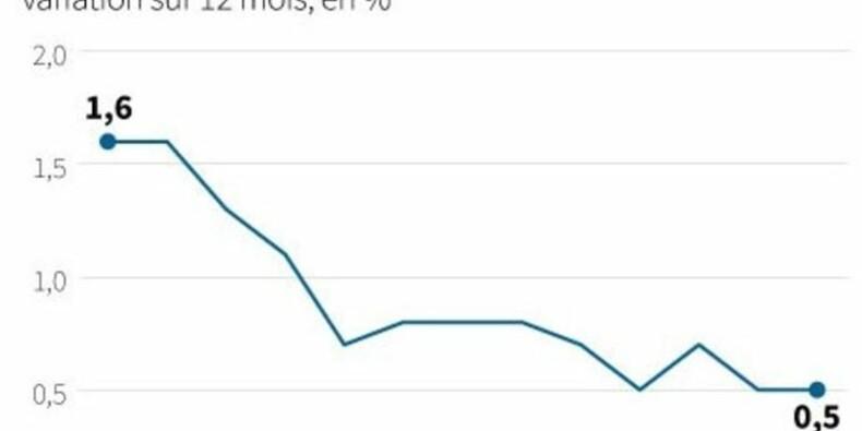 L'inflation stagne en juin dans la zone euro