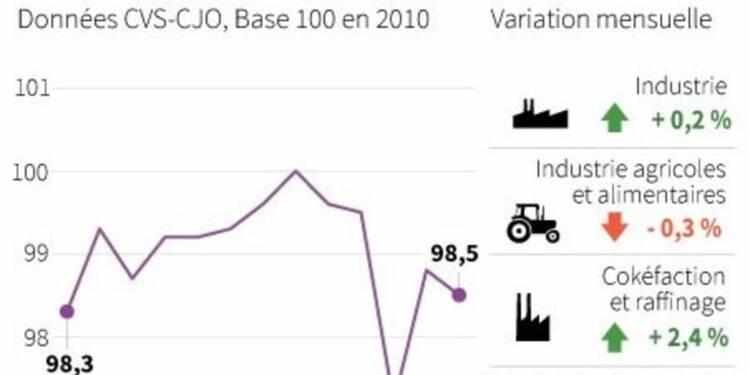 La production industrielle en hausse de 0,2% en juillet