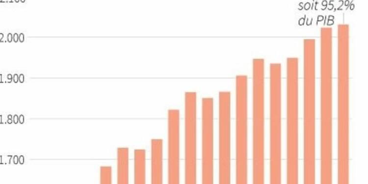 La dette publique à 95,2% du PIB au 3e trimestre