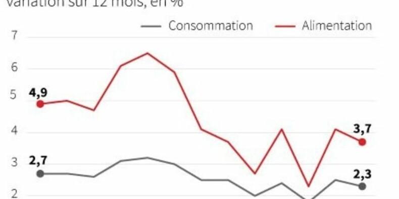 L'inflation en Chine ralentit plus que prévu en juin