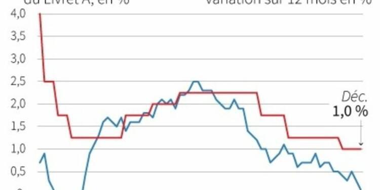 La Banque de France prône une baisse du taux du Livret A à 0,75%