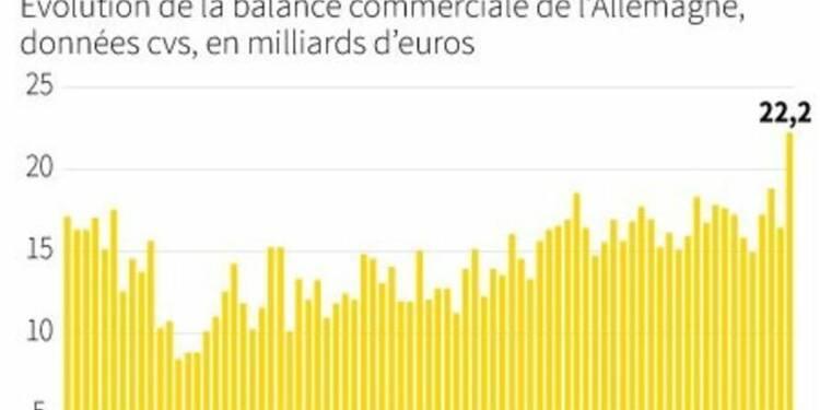 Excédent commercial record en juillet en Allemagne