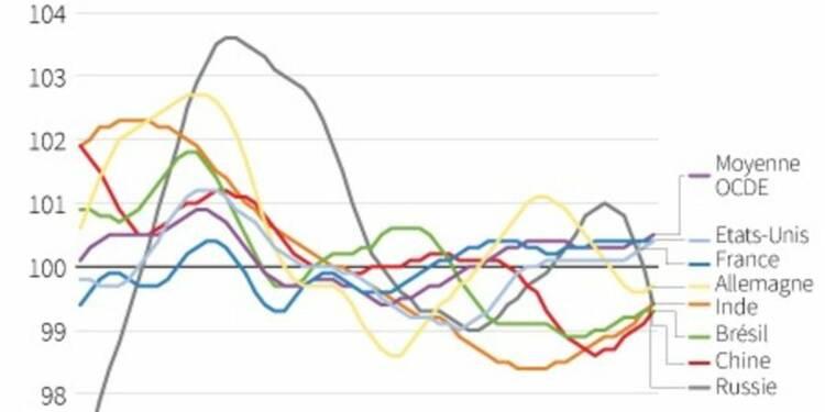 L'OCDE voit des signes d'inflexion de la croissance en zone euro