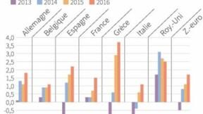 La CE abaisse ses prévisions de croissance pour la zone euro