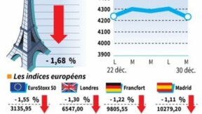 Les Bourses européennes clôturent en baisse, l'énergie pèse