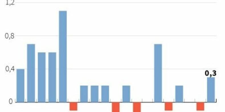 Confirmation d'une croissance de 0,3% du PIB au 3e trimestre