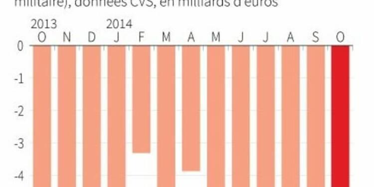 Déficit commercial de 4,6 milliards d'euros en octobre