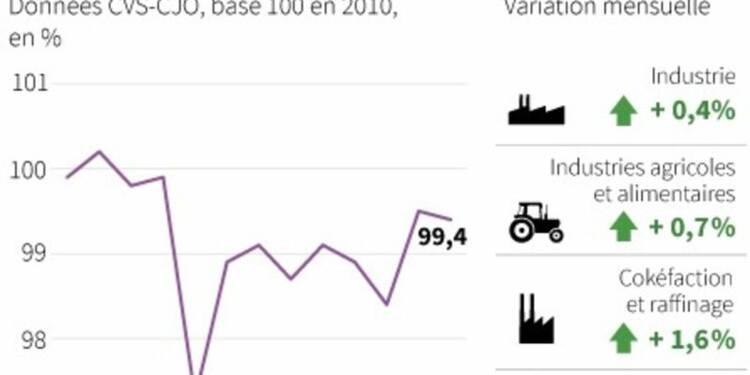 La production industrielle en hausse de 0,4% en janvier