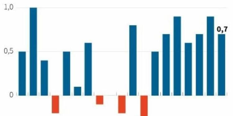 Croissance en Grande-Bretagne confirmée à 0,7% au 3e trimestre