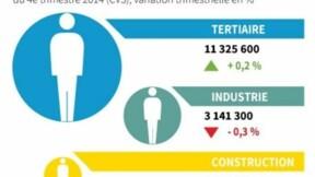 L'emploi salarié quasiment stable au 4e trimestre 2014
