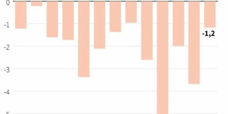Comptes courants déficitaires de 1,2 milliard d'euros en septembre