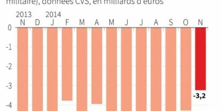 Le déficit commercial se réduit en novembre