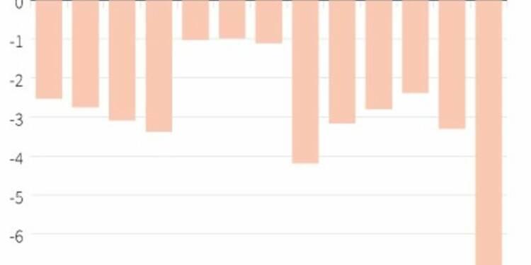 L'amende de BNP Paribas plombe la balance des comptes courants