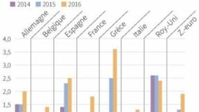 La CE plus confiante sur l'économie, mais garde Paris à l'oeil
