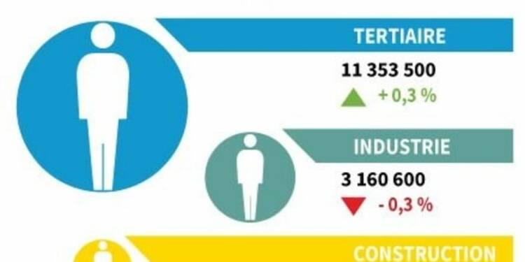 Hausse de 0,1% de l'emploi salarié au 2e trimestre