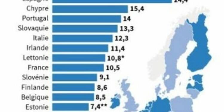 Le taux de chômage en zone euro stable à 11,5%