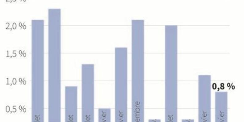 Le smic augmentera de 0,8% en 2015, pas de coup de pouce