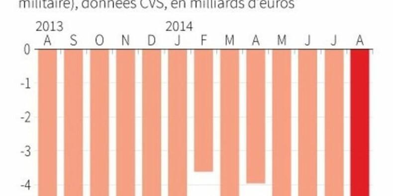Un déficit commercial de 5,78 milliards d'euros en août